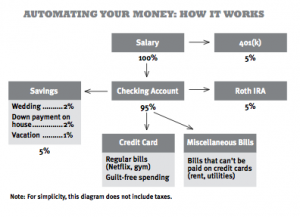 Ramit's Automatic Money Flow